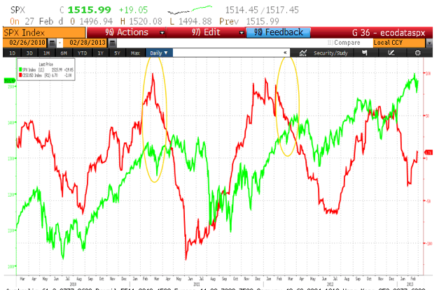 3 year chart of SPX vs. Citigroup Surprise Index, Courtesy of Bloomberg
