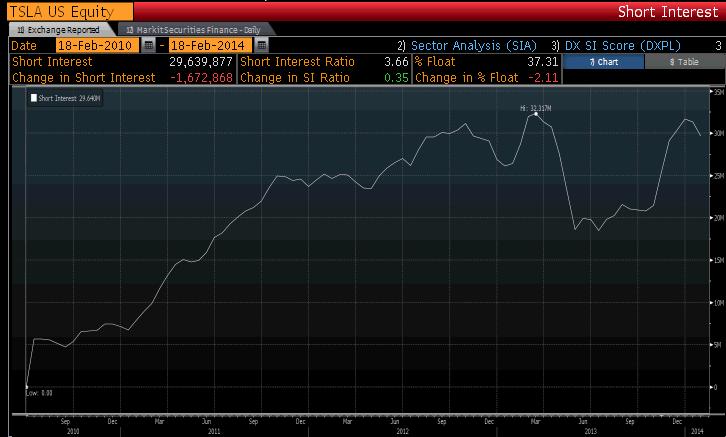 TSLA short interest, Courtesy of Bloomberg