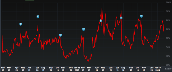 30 day implied volatility in TSLA, Courtesy of LiveVolPro