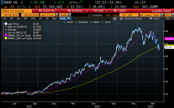 YHOO daily chart, 50 day moving average in pink, 200 day moving average in yellow, Courtesy of Bloomberg