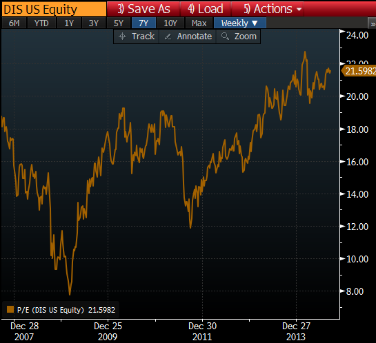 DIS 7yr chart of PE from Bloomberg