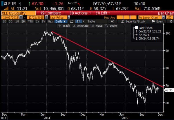 XLE 2yr chart from Bloomberg