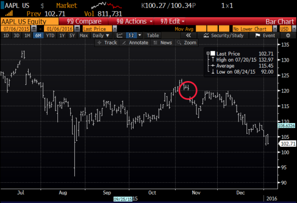 AAPL 6 month chart from Bloomberg