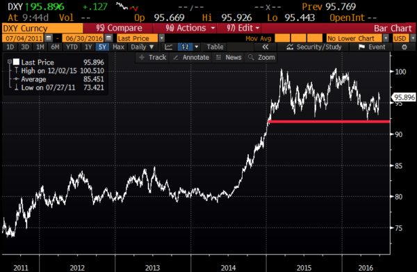 DXY 5yr chart from Bloomberg