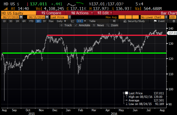 HD 1yr chart from Bloomberg