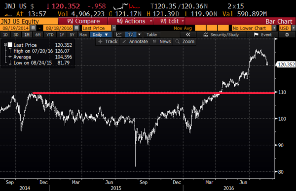 JNJ 2yr chart from Bloomberg