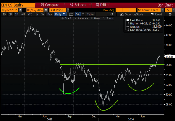 EEM since Jan 1, 2015 from Bloomberg