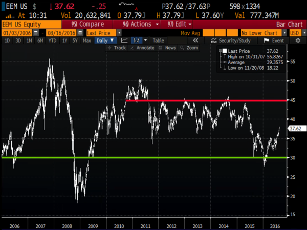 EEM since Jan 2006 from Bloomberg