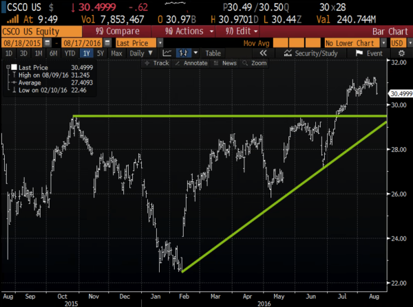 CSCO 1yr chart from Bloomberg