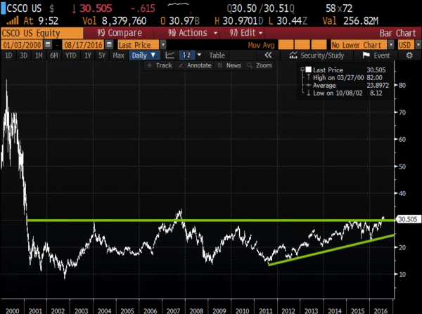 CSCO 16 year chart from Bloomberg