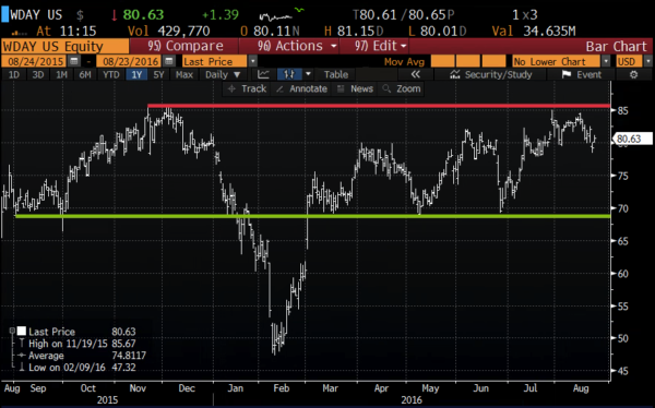 WDAY 1yr chart from Bloomberg