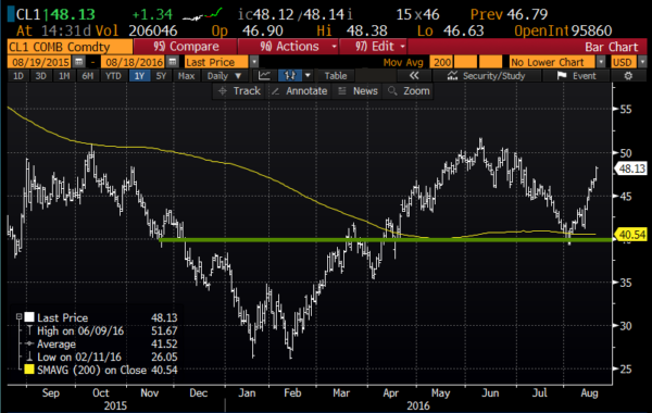 Crude 1yr chart from Bloomberg