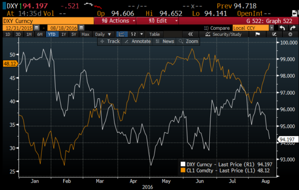 DXY vs Crude ytd from Bloomberg