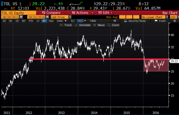TOL 5yr chart from Bloomberg