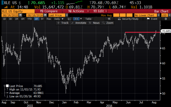 XLE 1yr chart from Bloomberg