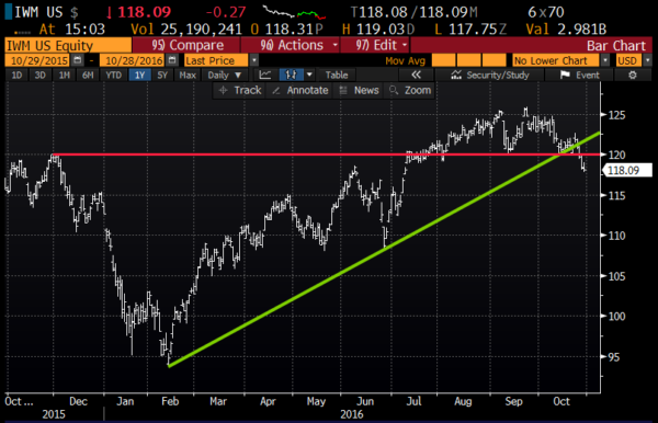 IWM 1yr chart from Bloomberg