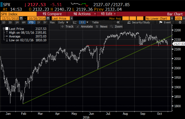 SPX 1yr chart from Bloomberg
