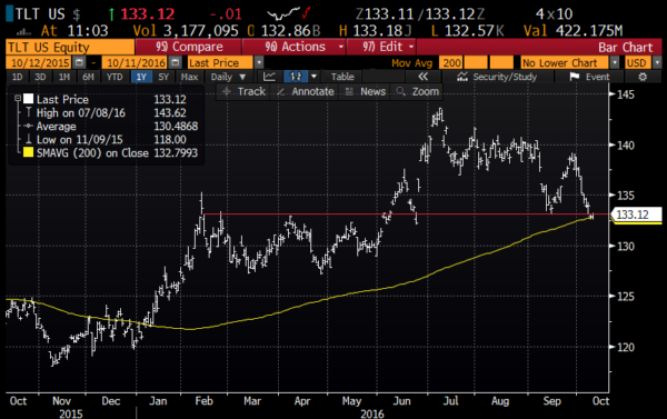 TLT 1yr chart from Bloomberg