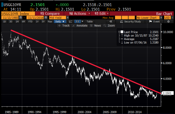 QO year Treasury yield since 1986 from Bloomberg