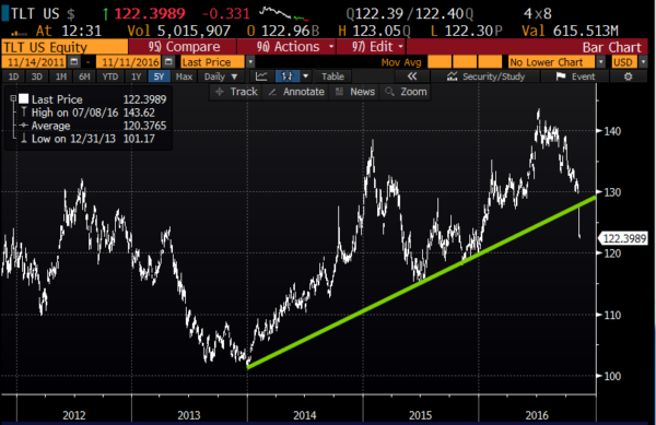 TLT 5yr chart from Bloomberg