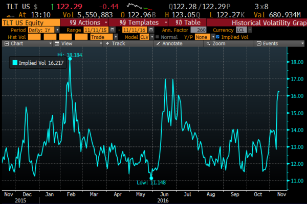TLT 1yr chart of 30 day at the money Implied volatility from Bloomberg